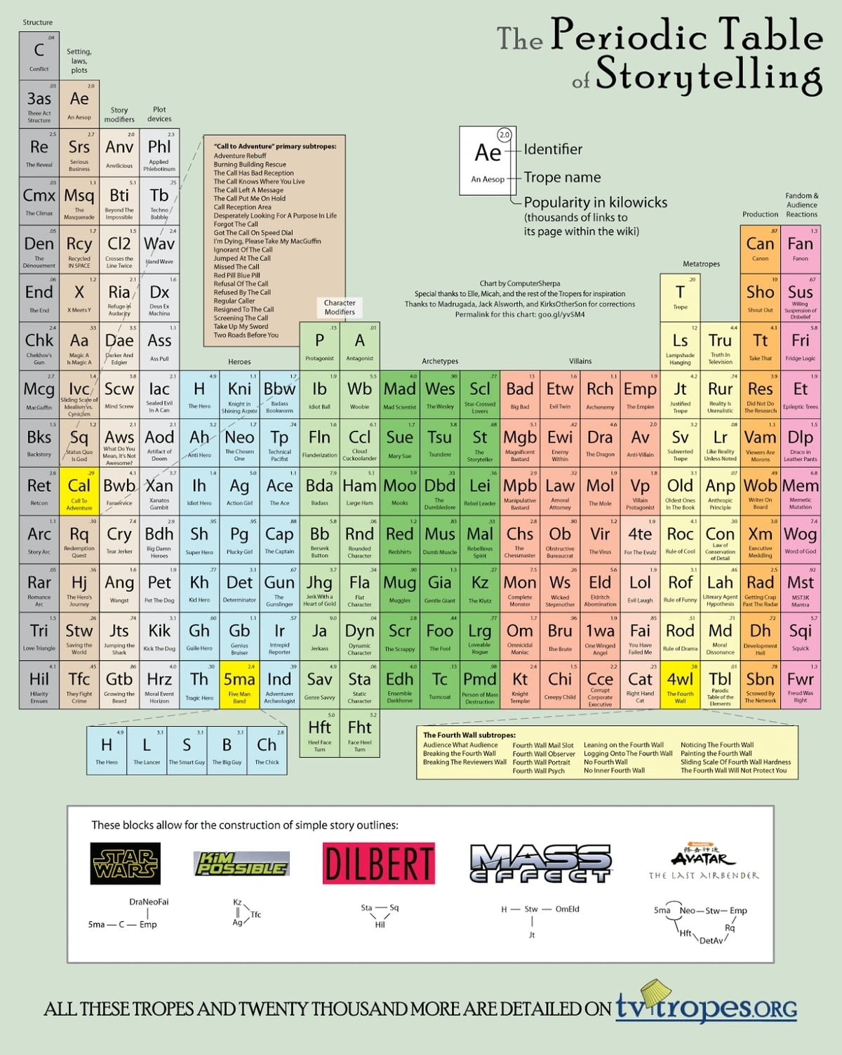Периодическая таблица сторителлинга